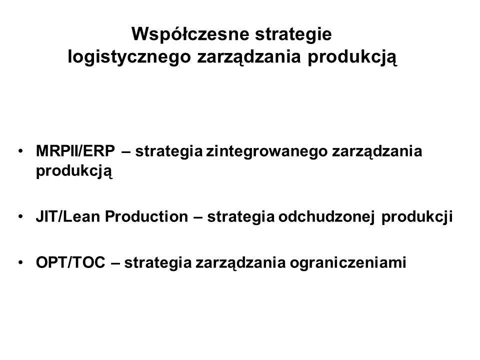 Współczesne strategie logistycznego zarządzania produkcją