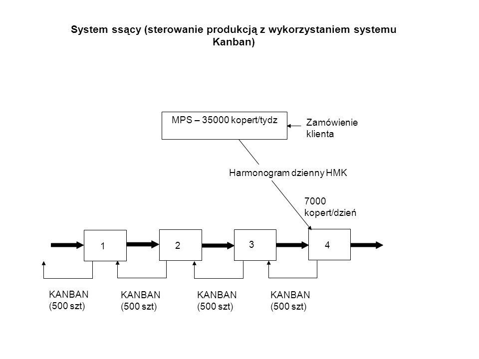System ssący (sterowanie produkcją z wykorzystaniem systemu Kanban)