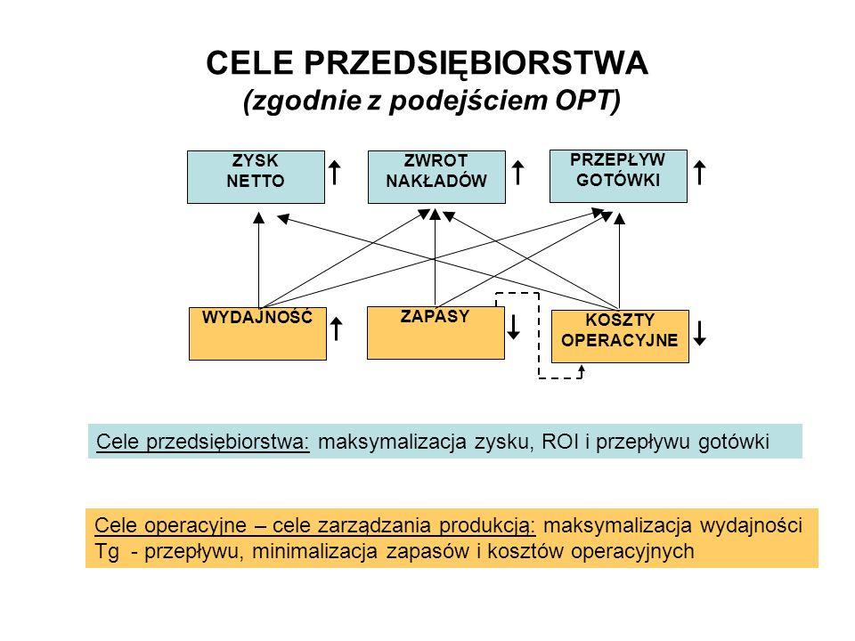 CELE PRZEDSIĘBIORSTWA (zgodnie z podejściem OPT)
