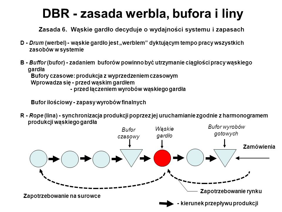 DBR - zasada werbla, bufora i liny