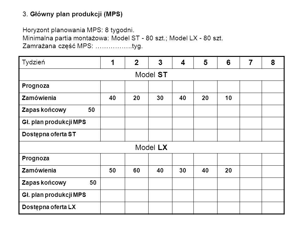 1 2 3 4 5 6 7 8 Model ST Model LX 3. Główny plan produkcji (MPS)