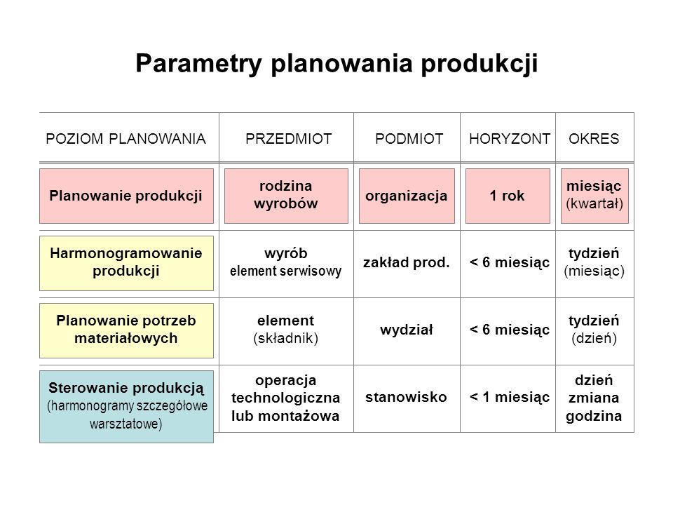 Parametry planowania produkcji