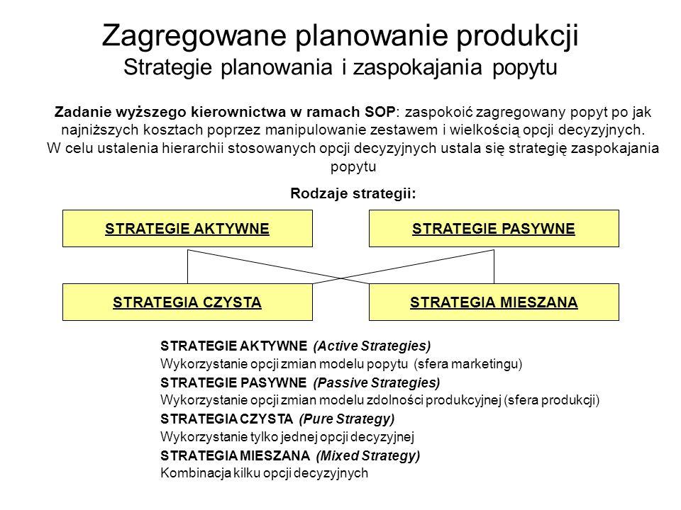 Zagregowane planowanie produkcji Strategie planowania i zaspokajania popytu