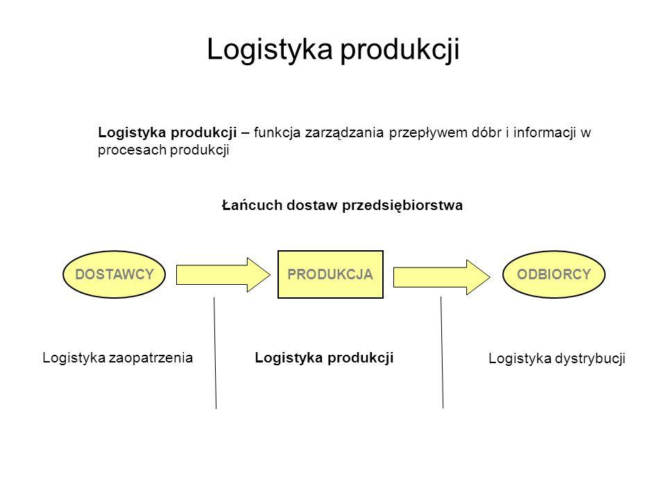 Łańcuch dostaw przedsiębiorstwa