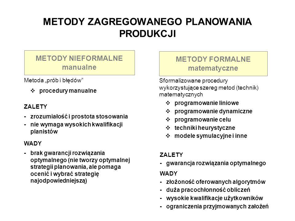 METODY ZAGREGOWANEGO PLANOWANIA PRODUKCJI