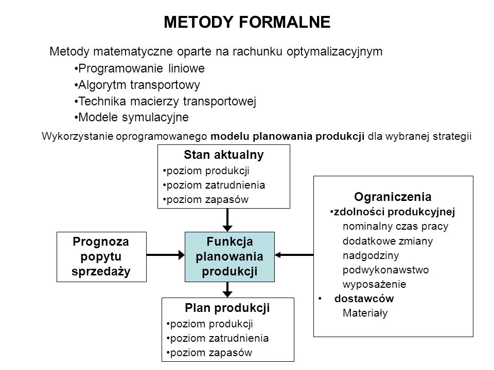 METODY FORMALNE Metody matematyczne oparte na rachunku optymalizacyjnym. Programowanie liniowe. Algorytm transportowy.