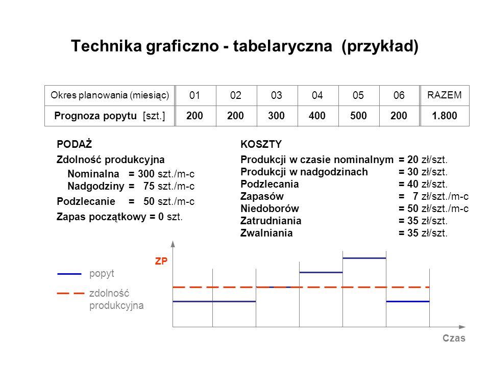 Technika graficzno - tabelaryczna (przykład)