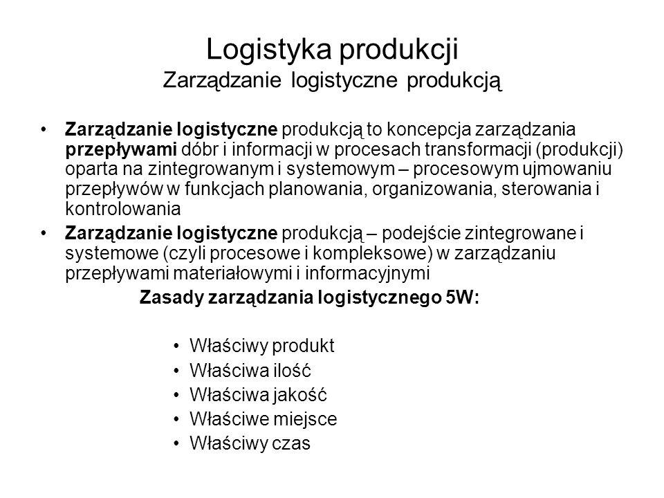Logistyka produkcji Zarządzanie logistyczne produkcją