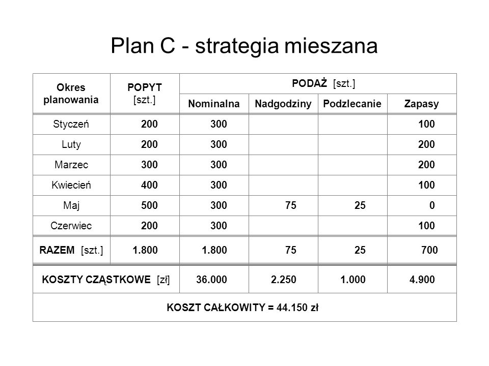 Plan C - strategia mieszana