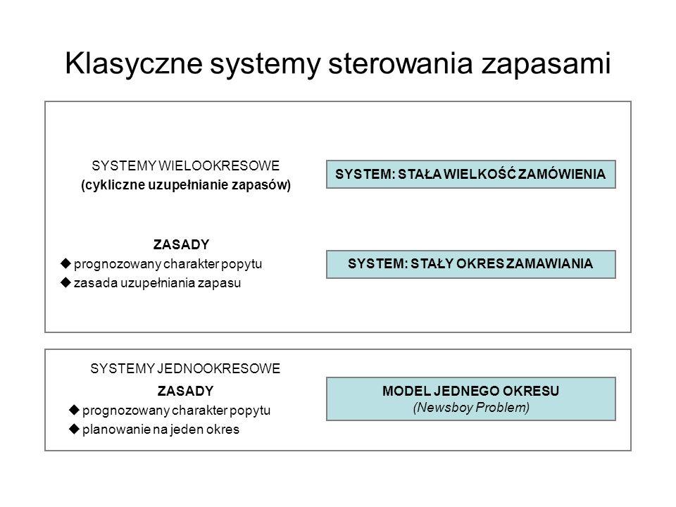 Klasyczne systemy sterowania zapasami