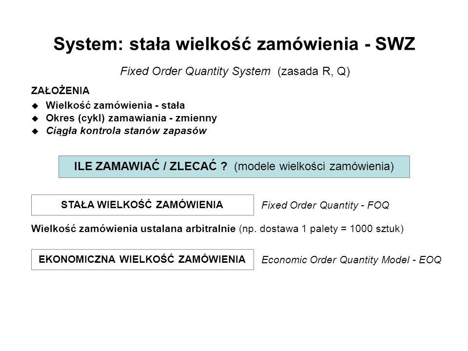 System: stała wielkość zamówienia - SWZ