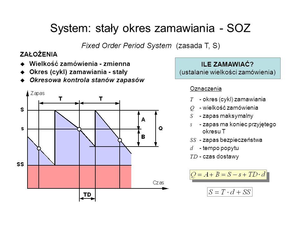 System: stały okres zamawiania - SOZ