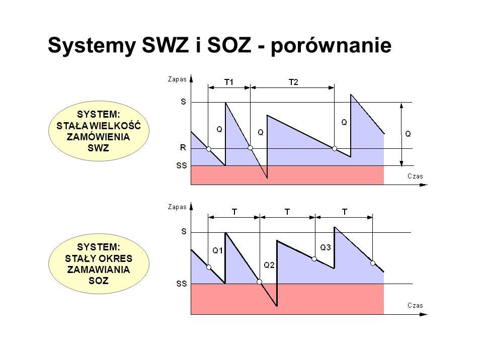 Systemy SWZ i SOZ - porównanie