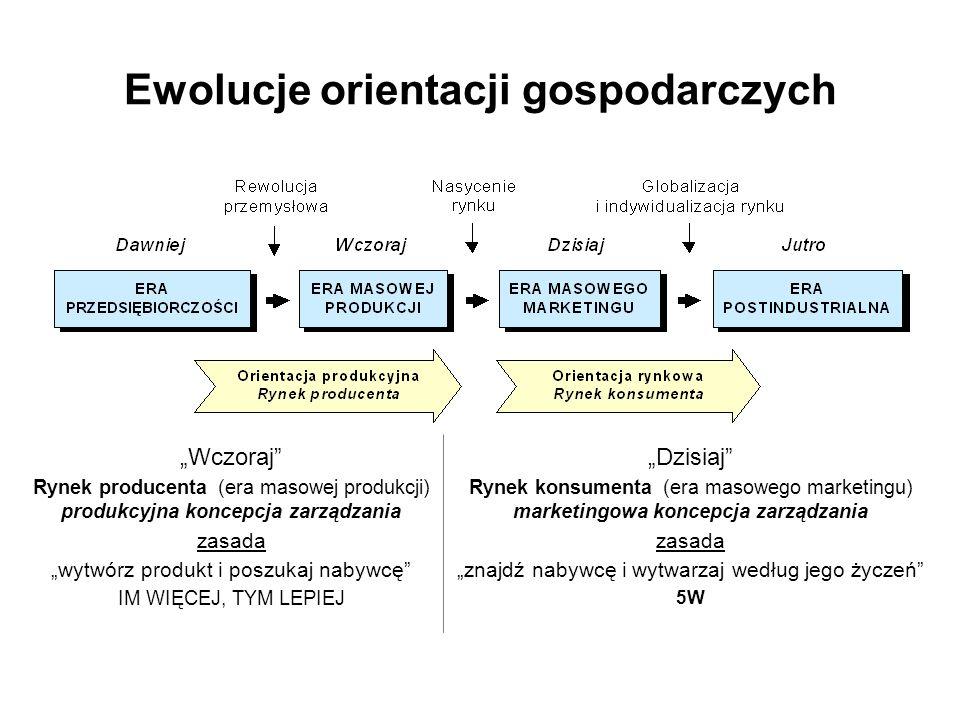 Ewolucje orientacji gospodarczych