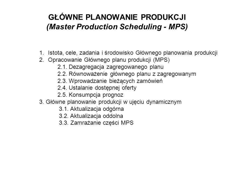 GŁÓWNE PLANOWANIE PRODUKCJI (Master Production Scheduling - MPS)