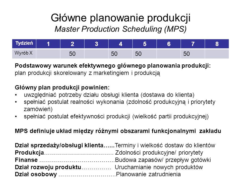 Główne planowanie produkcji Master Production Scheduling (MPS)