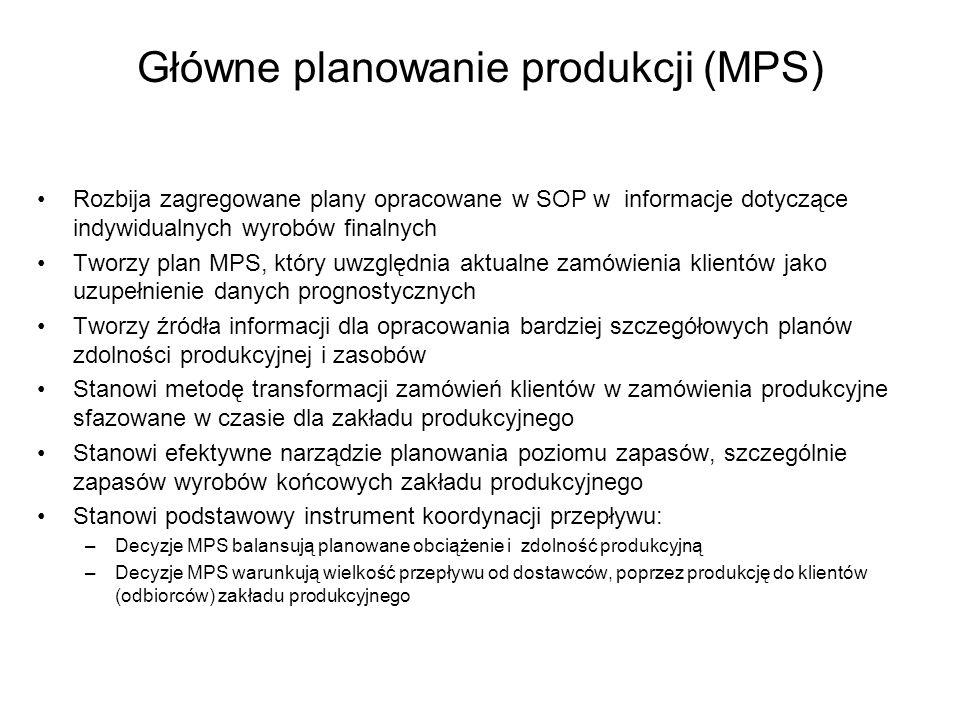 Główne planowanie produkcji (MPS)