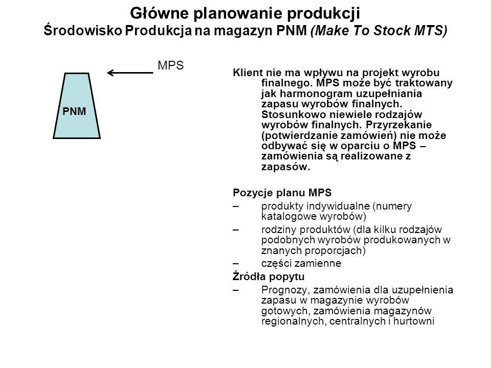 Główne planowanie produkcji Środowisko Produkcja na magazyn PNM (Make To Stock MTS)