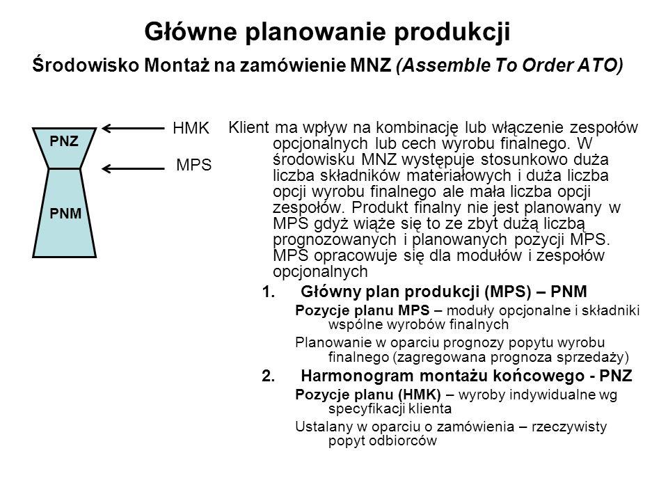 Główne planowanie produkcji Środowisko Montaż na zamówienie MNZ (Assemble To Order ATO)