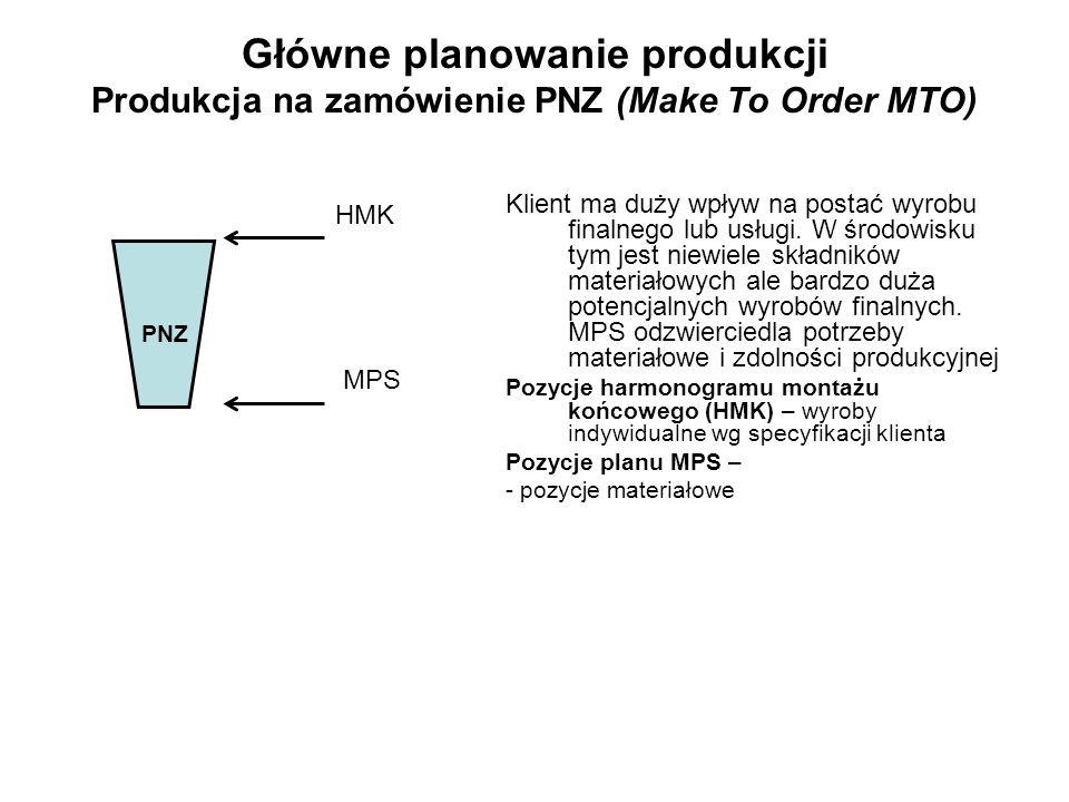 Główne planowanie produkcji Produkcja na zamówienie PNZ (Make To Order MTO)
