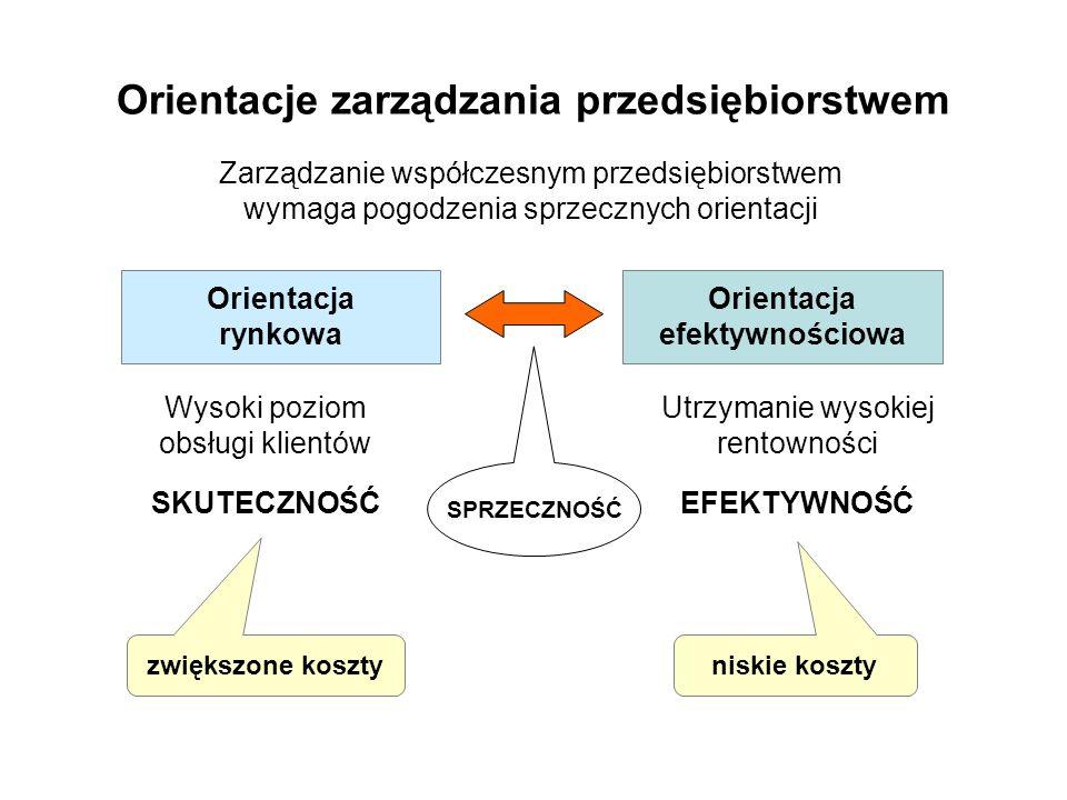Orientacje zarządzania przedsiębiorstwem