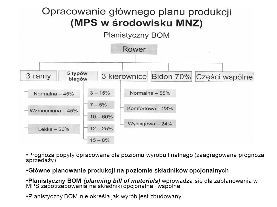 Prognoza popyty opracowana dla poziomu wyrobu finalnego (zaagregowana prognoza sprzedaży)