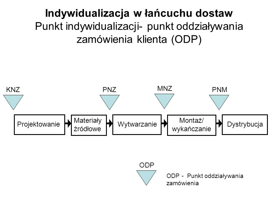 Indywidualizacja w łańcuchu dostaw Punkt indywidualizacji- punkt oddziaływania zamówienia klienta (ODP)
