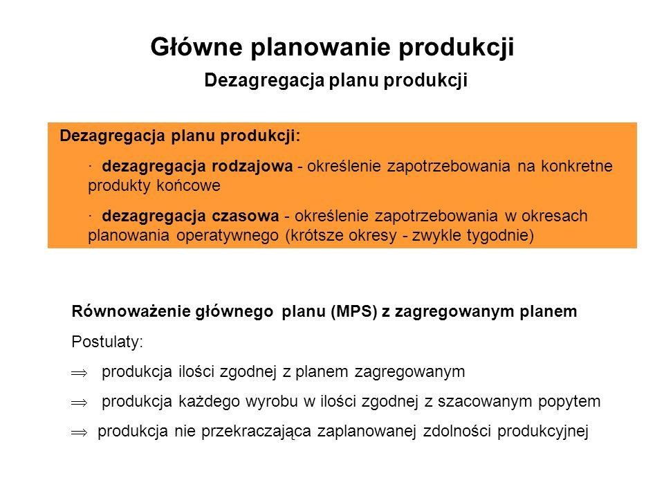 Główne planowanie produkcji Dezagregacja planu produkcji