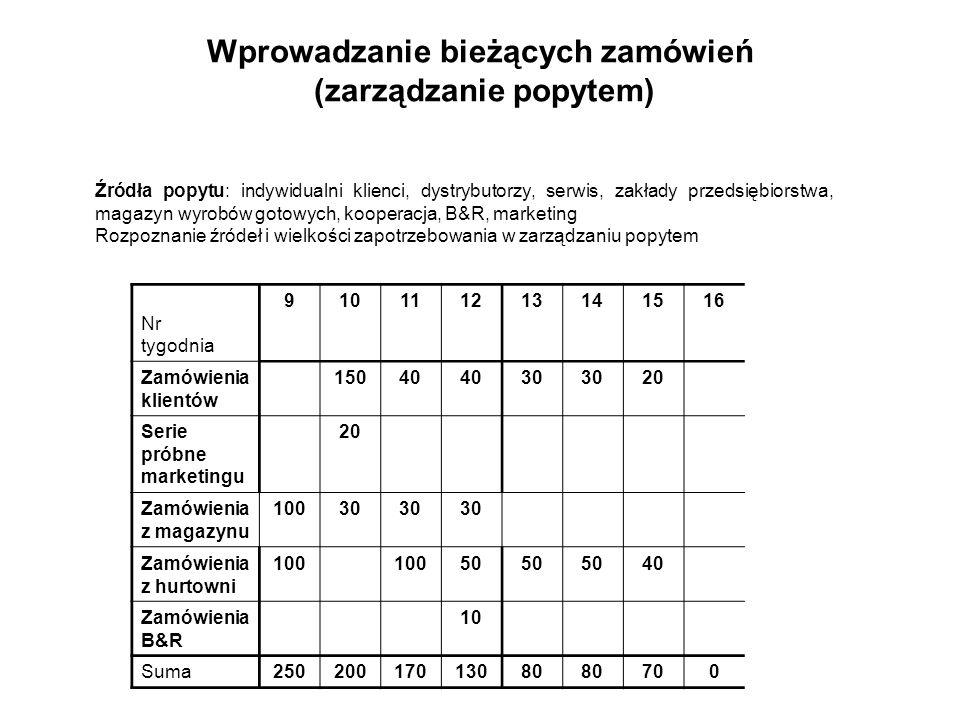 Wprowadzanie bieżących zamówień (zarządzanie popytem)