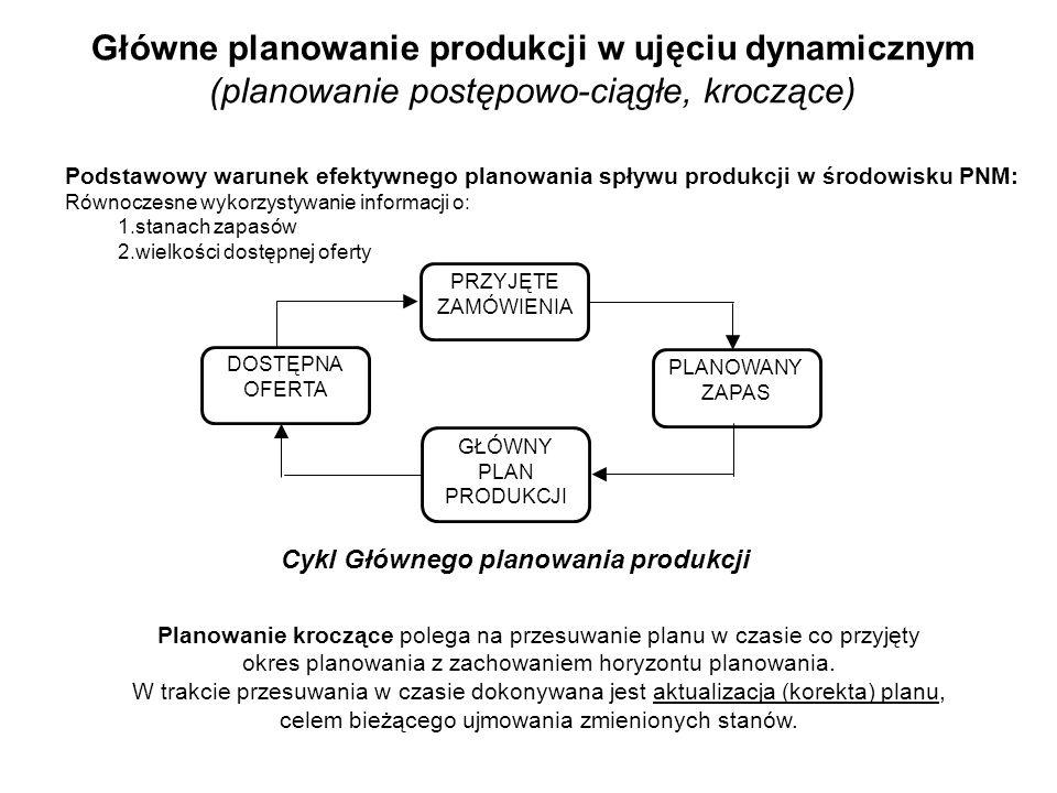 Główne planowanie produkcji w ujęciu dynamicznym (planowanie postępowo-ciągłe, kroczące)
