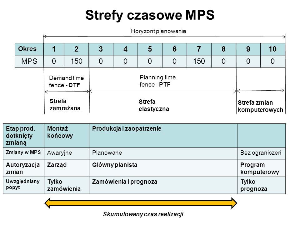 Strefy czasowe MPS 1 2 3 4 5 6 7 8 9 10 MPS 150 Okres