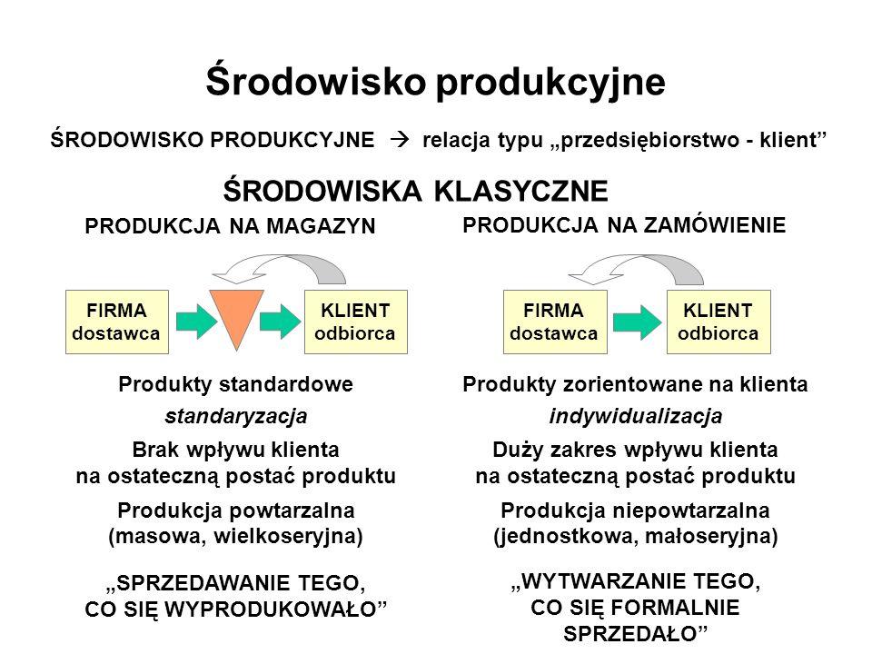 Środowisko produkcyjne