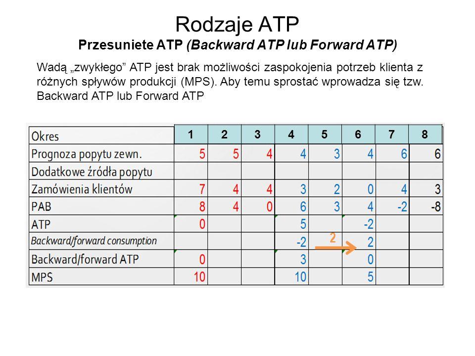 Rodzaje ATP Przesuniete ATP (Backward ATP lub Forward ATP)