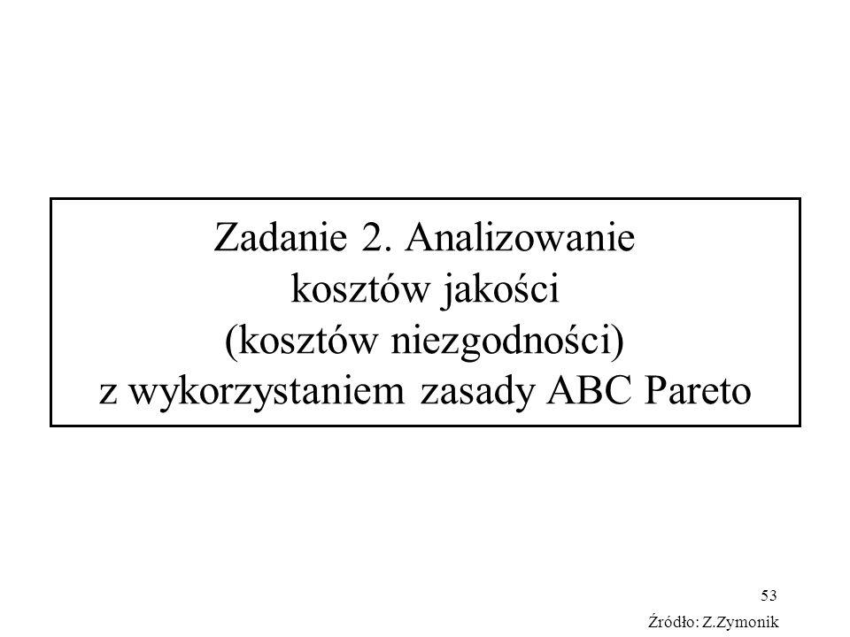 Zadanie 2. Analizowanie kosztów jakości (kosztów niezgodności) z wykorzystaniem zasady ABC Pareto
