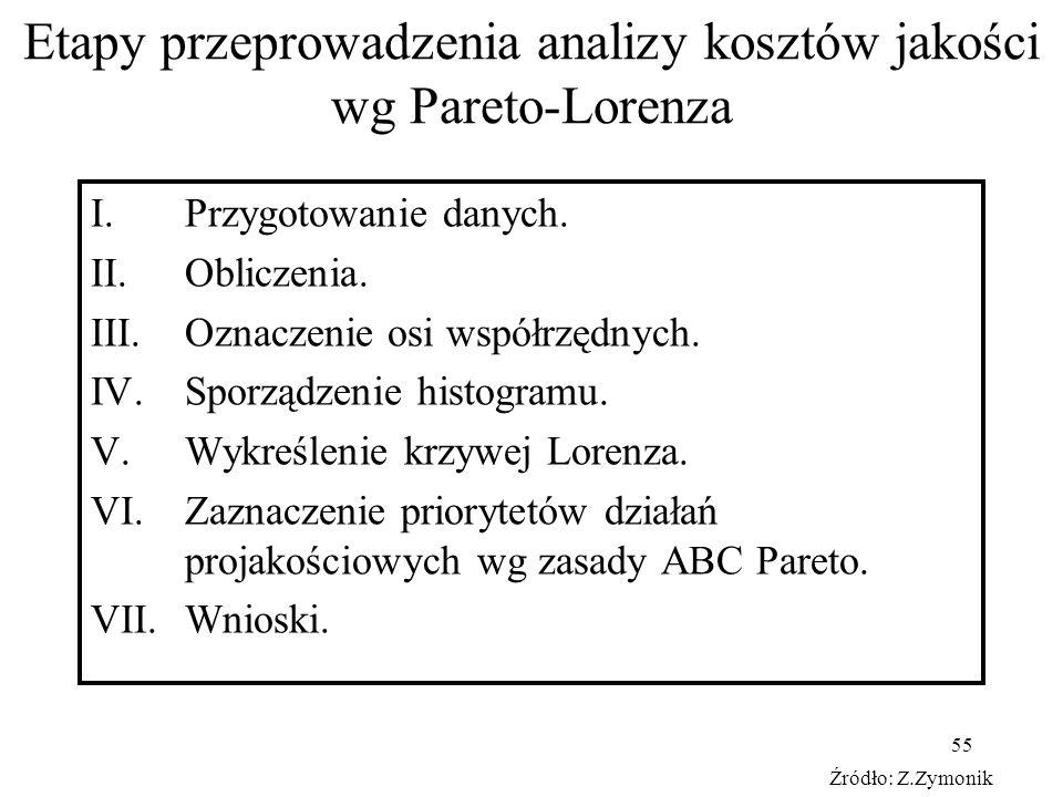 Etapy przeprowadzenia analizy kosztów jakości wg Pareto-Lorenza