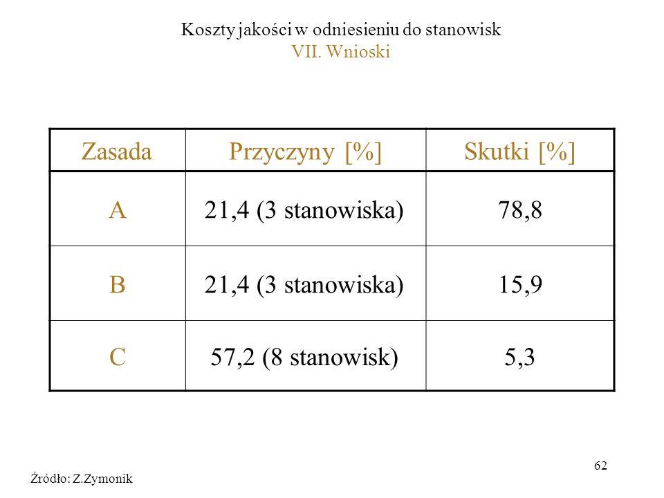 Koszty jakości w odniesieniu do stanowisk VII. Wnioski