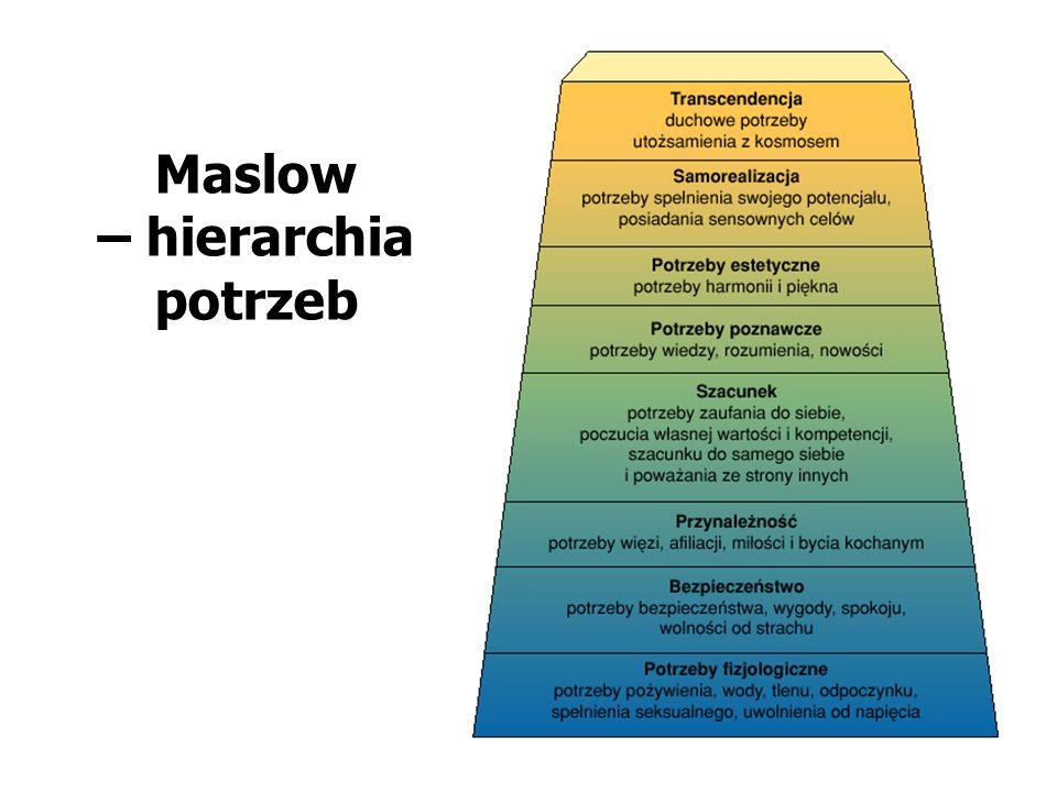 Maslow – hierarchia potrzeb