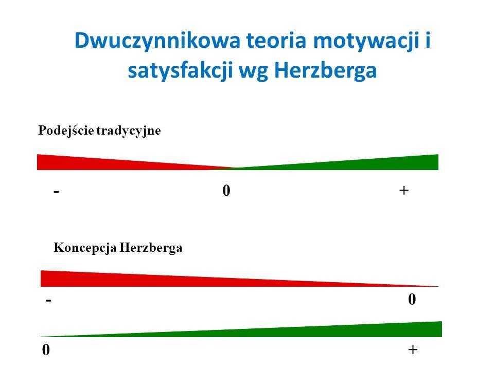 Dwuczynnikowa teoria motywacji i satysfakcji wg Herzberga