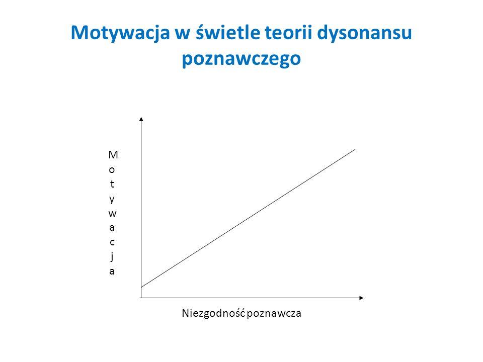 Motywacja w świetle teorii dysonansu poznawczego