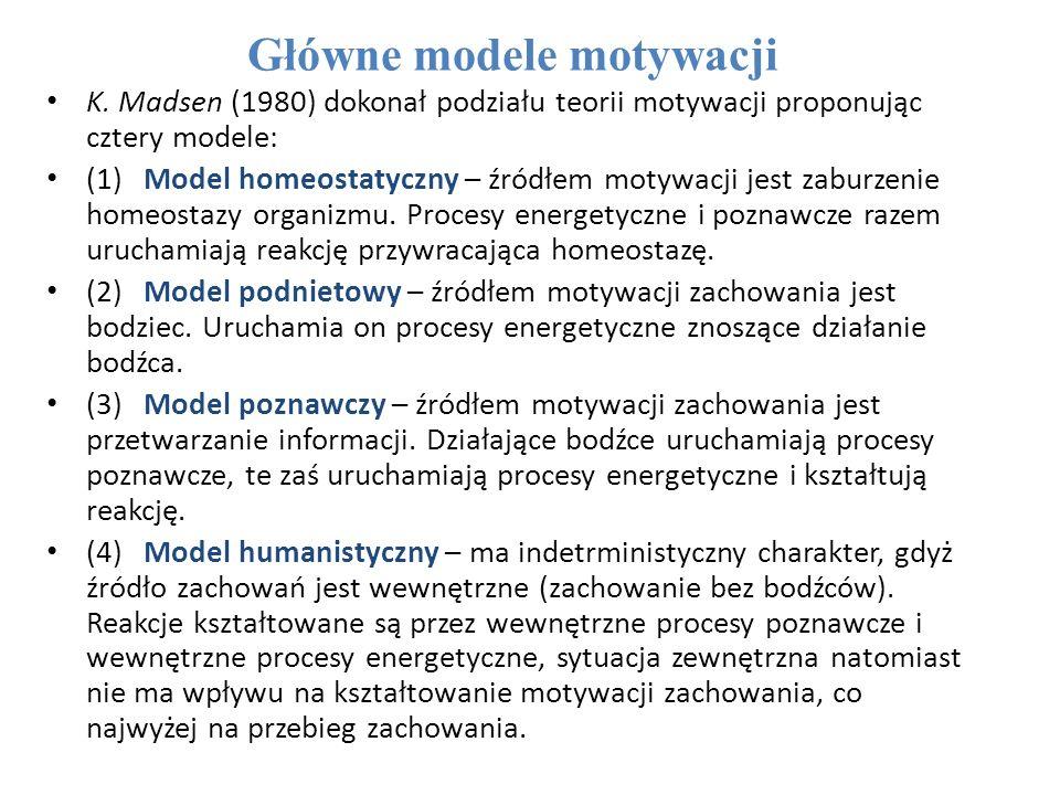 Główne modele motywacji