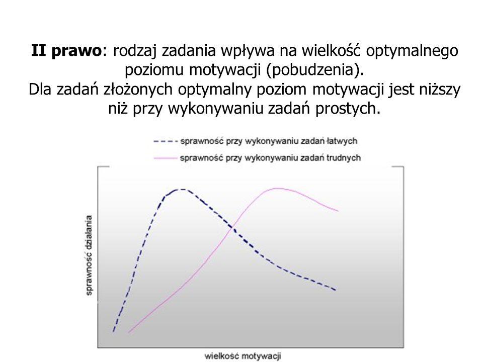 II prawo: rodzaj zadania wpływa na wielkość optymalnego poziomu motywacji (pobudzenia).