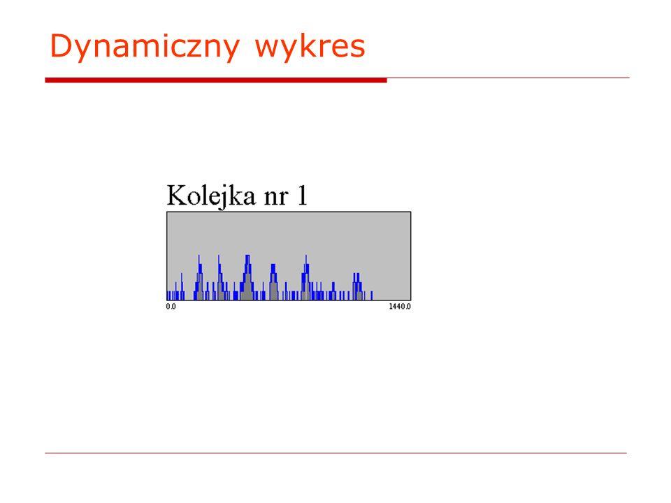 Dynamiczny wykres