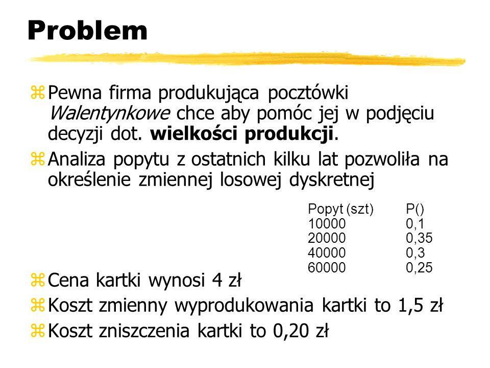 Problem Pewna firma produkująca pocztówki Walentynkowe chce aby pomóc jej w podjęciu decyzji dot. wielkości produkcji.