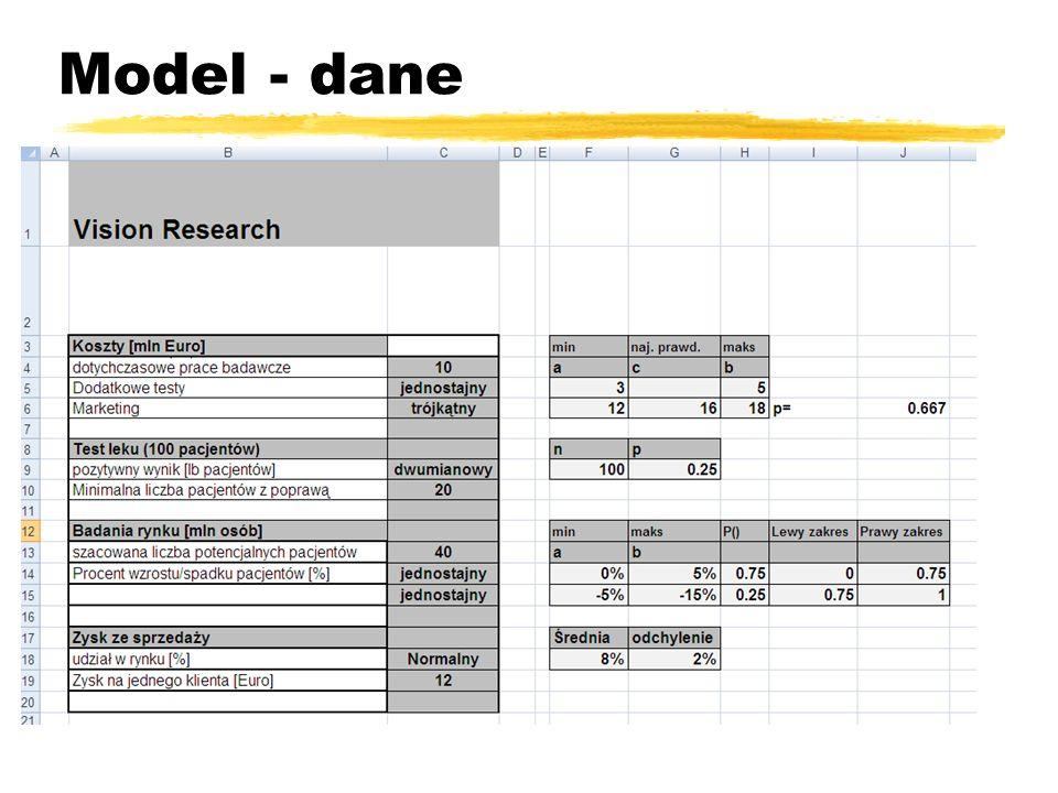 Model - dane