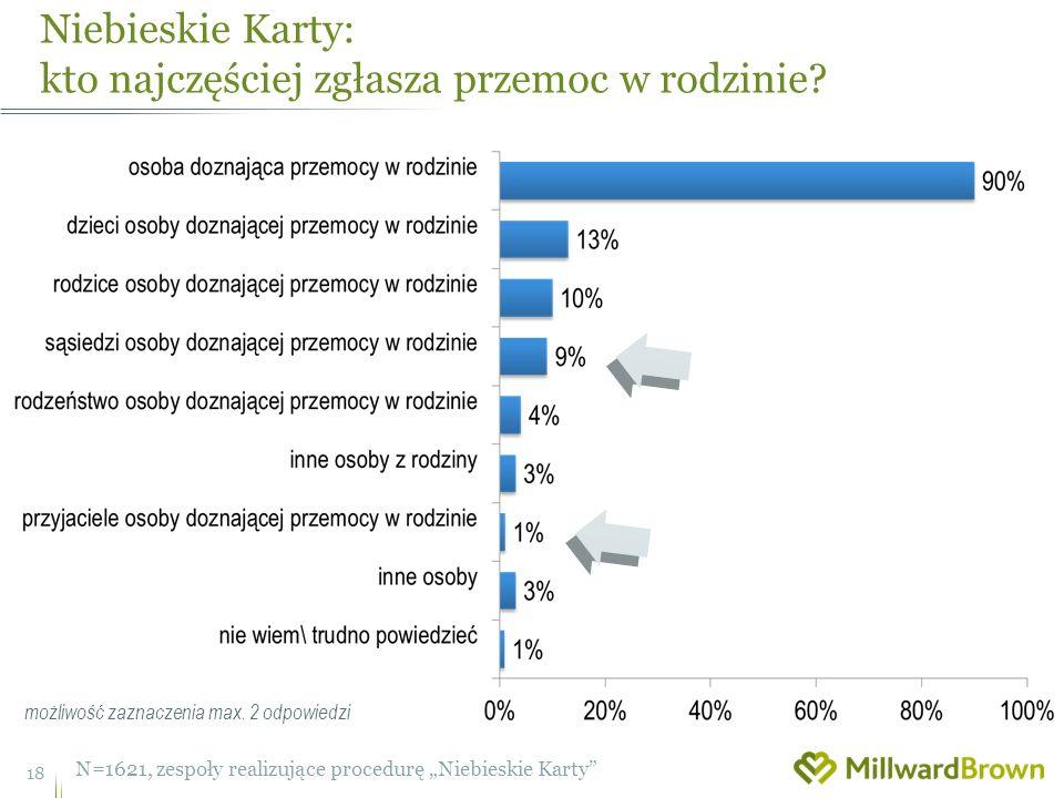 Niebieskie Karty: kto najczęściej zgłasza przemoc w rodzinie