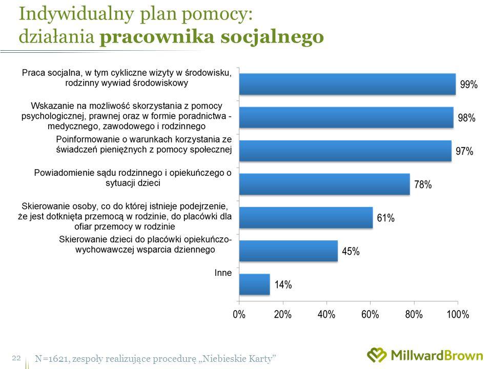 Indywidualny plan pomocy: działania pracownika socjalnego