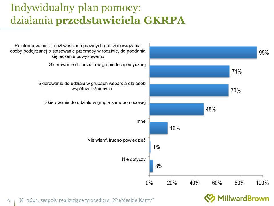 Indywidualny plan pomocy: działania przedstawiciela GKRPA