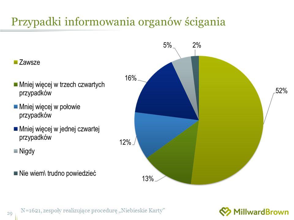 Przypadki informowania organów ścigania