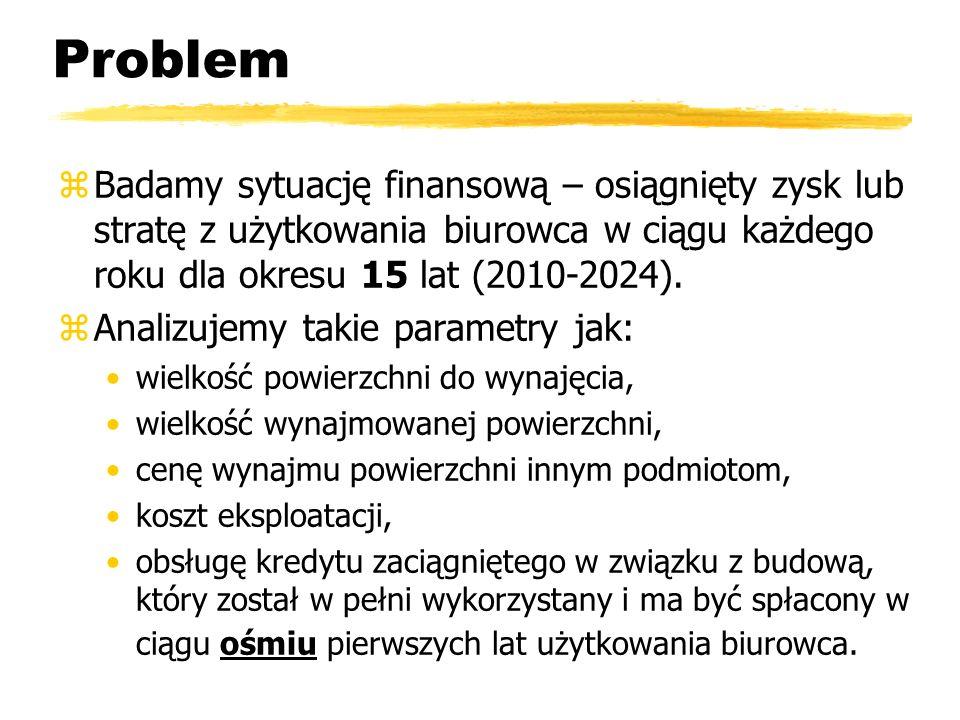 Problem Badamy sytuację finansową – osiągnięty zysk lub stratę z użytkowania biurowca w ciągu każdego roku dla okresu 15 lat (2010-2024).