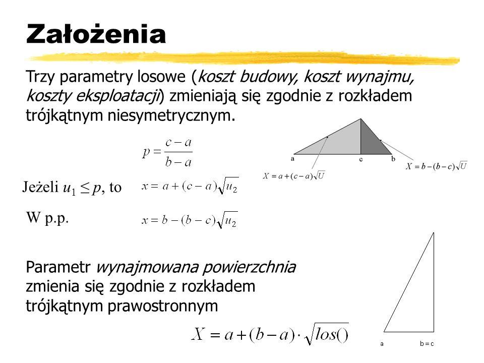 Założenia Trzy parametry losowe (koszt budowy, koszt wynajmu, koszty eksploatacji) zmieniają się zgodnie z rozkładem trójkątnym niesymetrycznym.